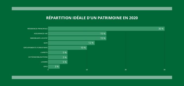 RÉPARTITION IDÉALE D'UN PATRIMOINE EN 2020