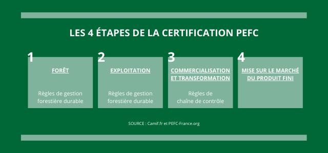 Les 4 étapes de la certification PEFC