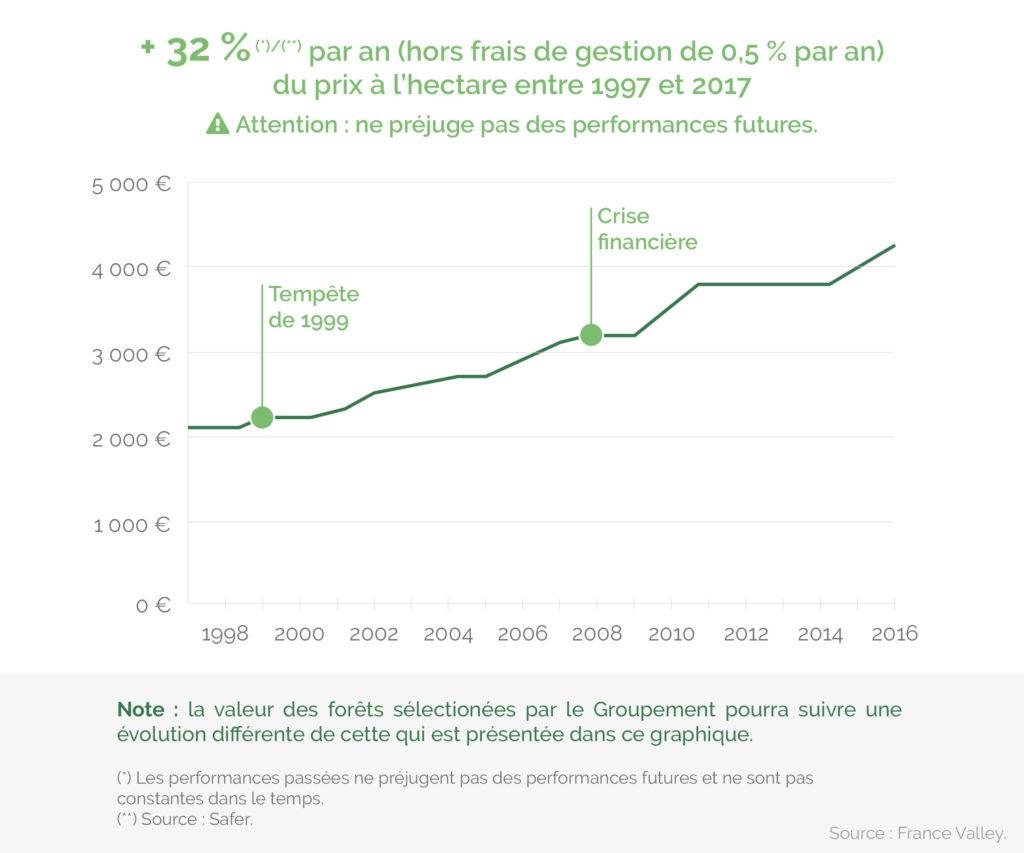 Indice d'évolution en valeur courante du prix moyen annuel des forêts